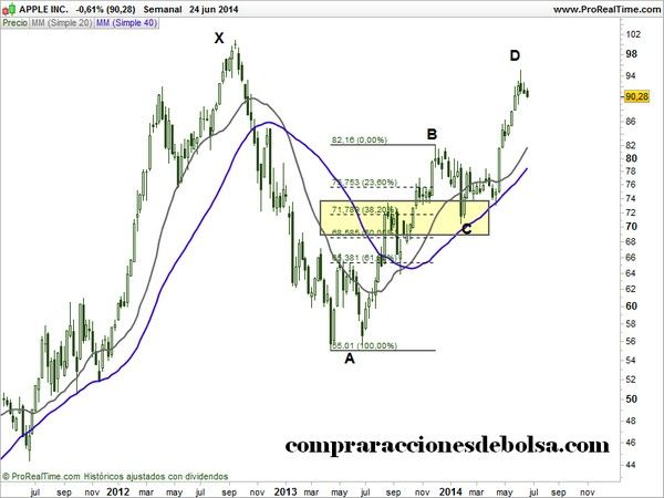 patrones de trading gartley apple 1