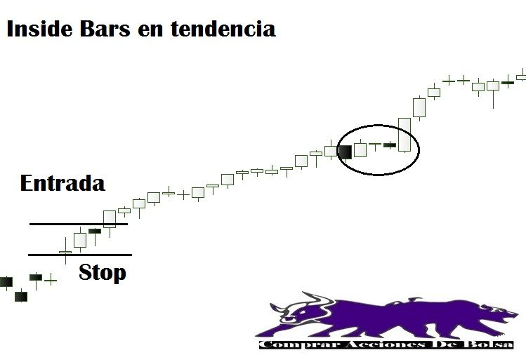 Inside Bars en Tendencia