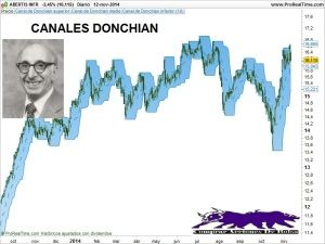 Trading Con Canales Donchian