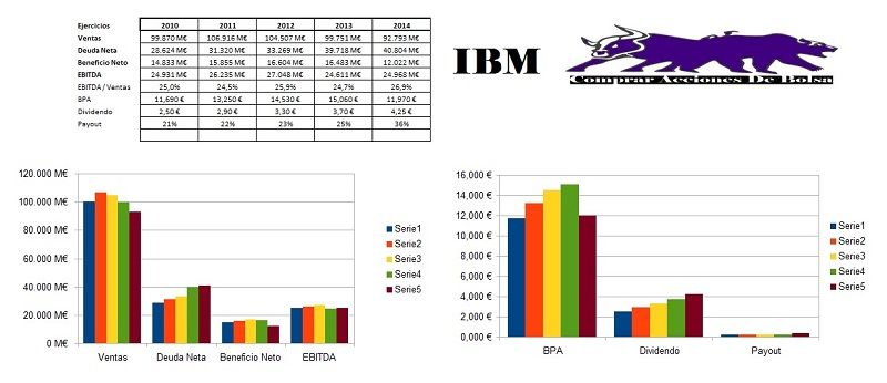 COMPRAR ACCIONES DE IBM ANALISIS FUNDAMENTAL