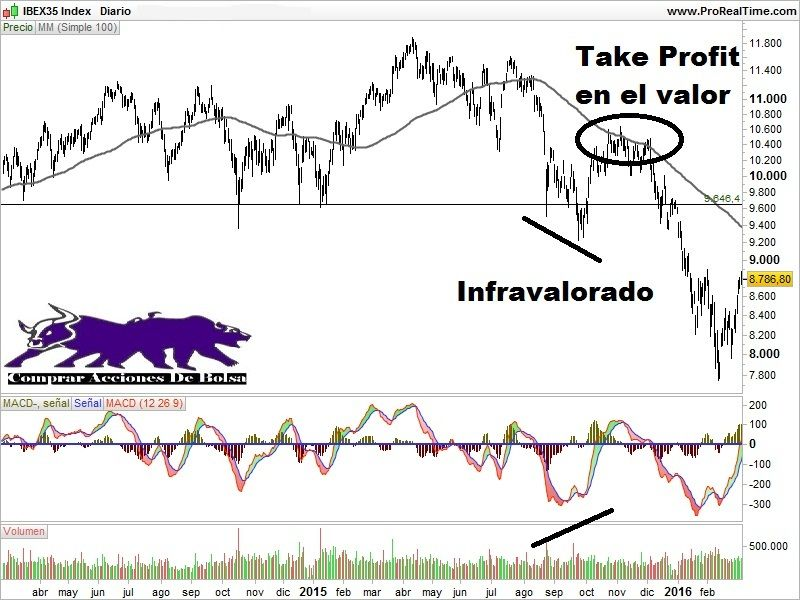 take profit en una media móvil