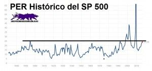 El Altiplano Permanente del S&P500