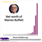 bonos de capital de warren buffett