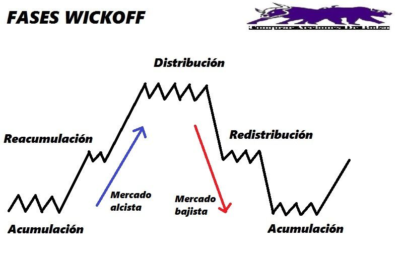 método wickoff fases