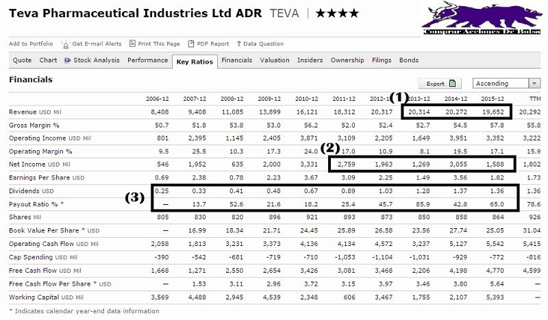 teva pharmaceutical financials 1