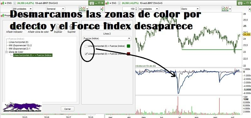 force index, desmarcar las zonas de color por defecto