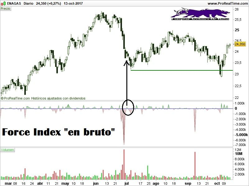 force index en bruto