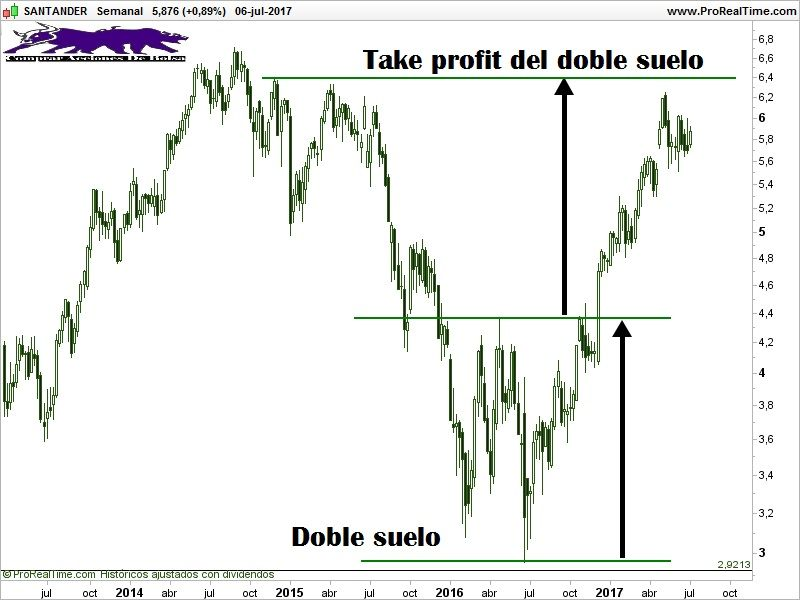 take profit figura de doble suelo