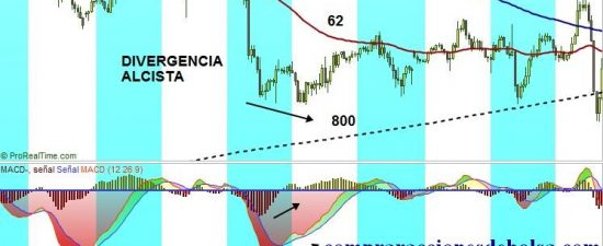 Forex. Sistema Arizona (The Arizona Rules)