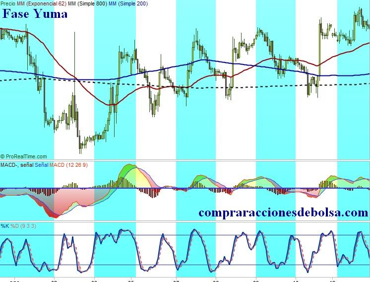 Forex.Arizona Rules. Fase Yuma