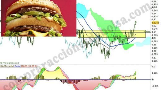 el trading big mac