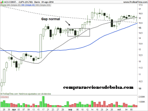 gaps normales