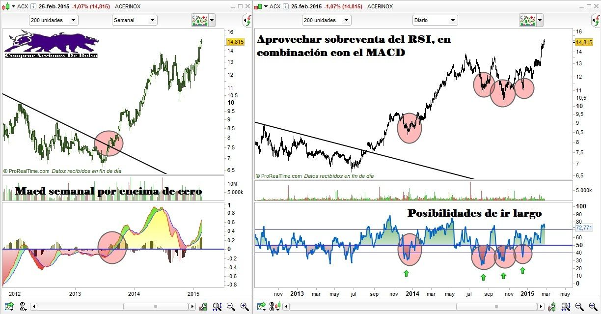 Trading system con rsi