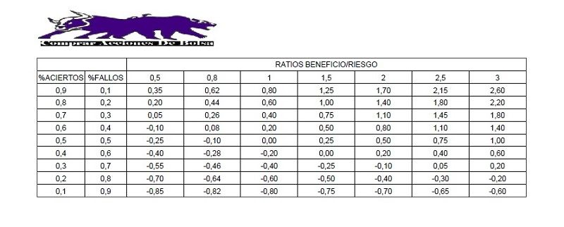 ratio Beneficio-Riesgo