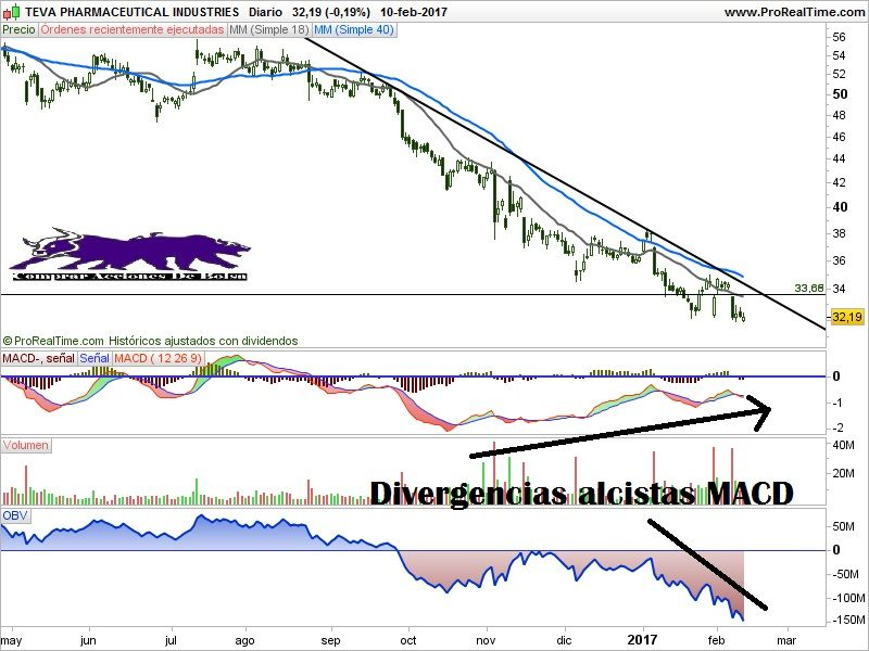 TEVA PHARMACEUTICAL INDUSTRIES gráfico diario