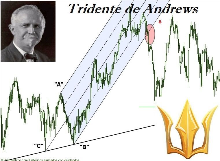 Tridente de Andrews