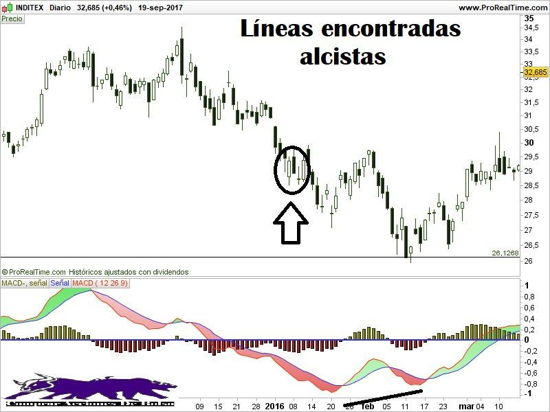 líneas encontradas alcistas, meeting lines bullish, ejemplo