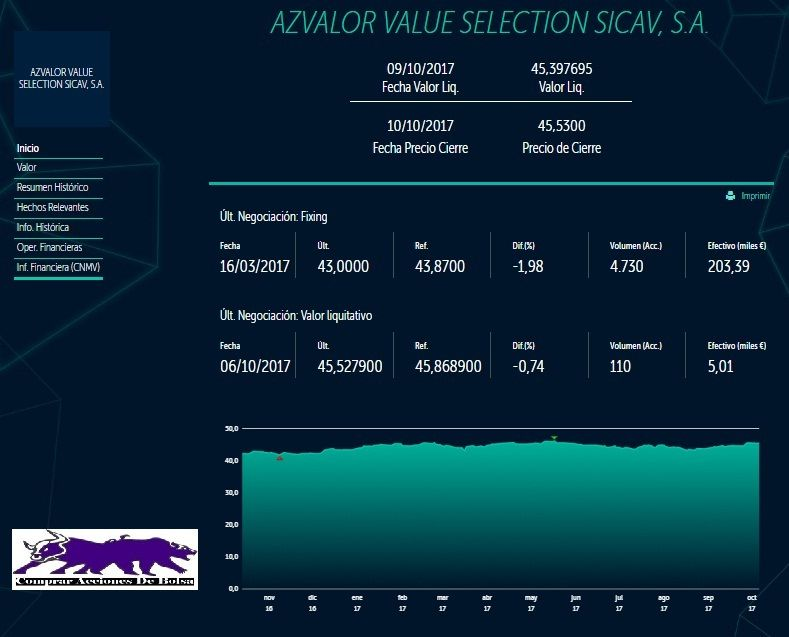 invertir en una sicav, cotización de Az Valor Value selection Sicav, S.A.