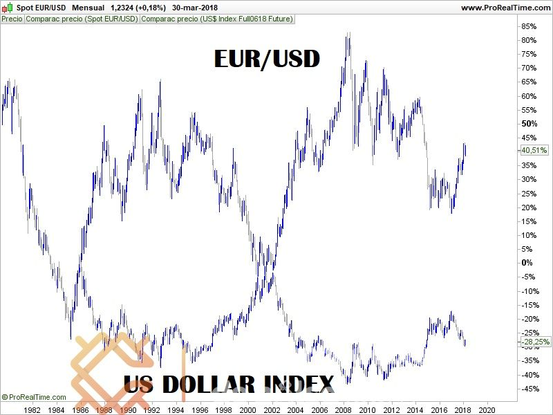 US dollar index, vs eurusd