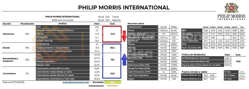 Comprar Acciones de Philips Morris International, análisis fundamental