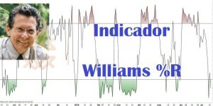 Indicador Williams %R
