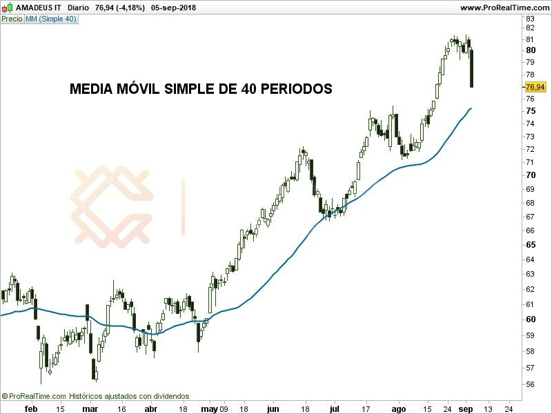 MEDIA MÓVIL SIMPLE DE 40 PERIODOS