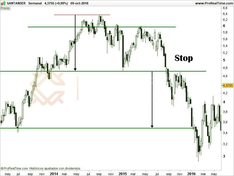 doble techo, stop loss