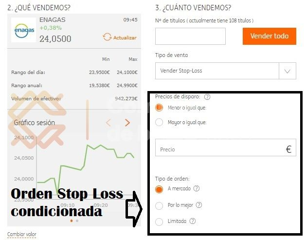 stop loss limitada